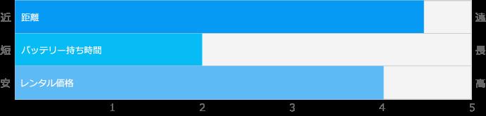 プラン別比較表_IPプラン